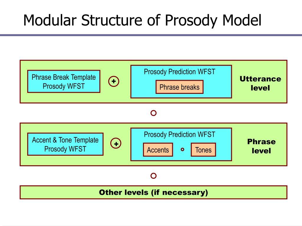 Modular Structure of Prosody Model