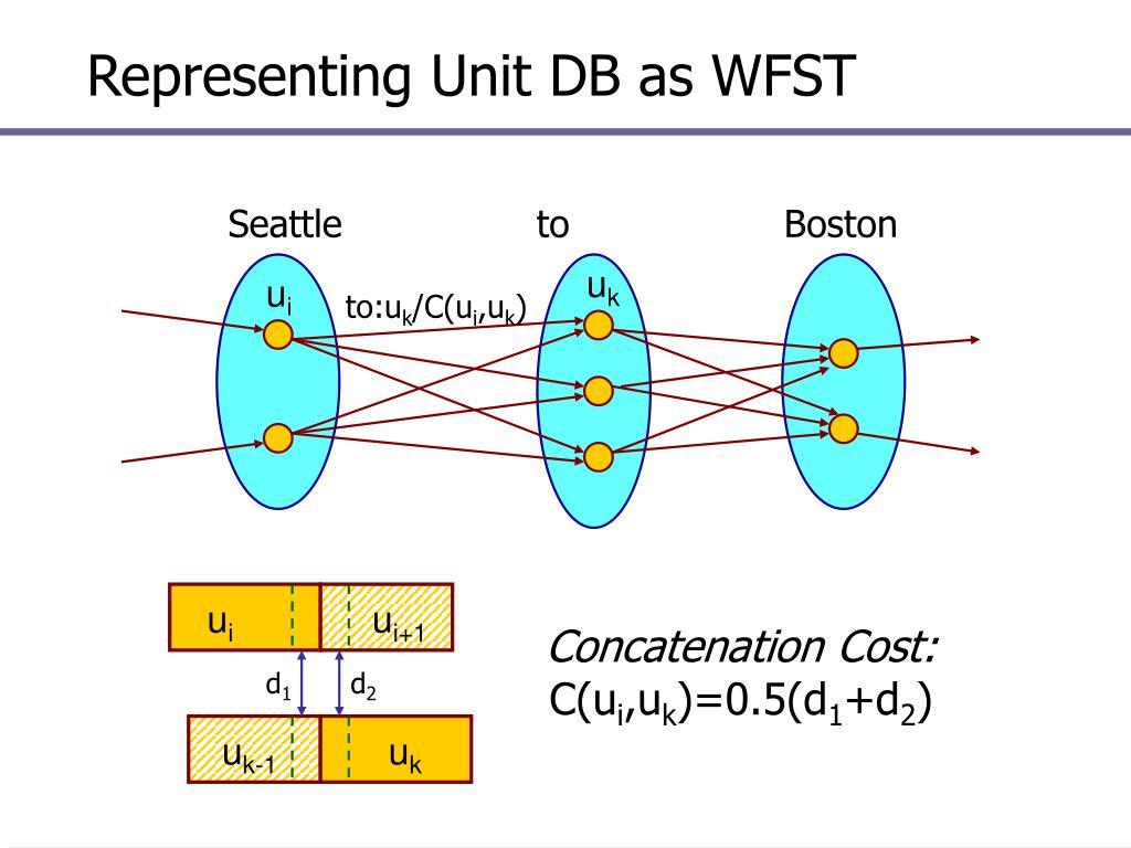 Representing Unit DB as WFST
