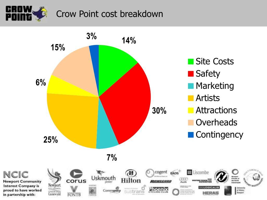 Crow Point cost breakdown