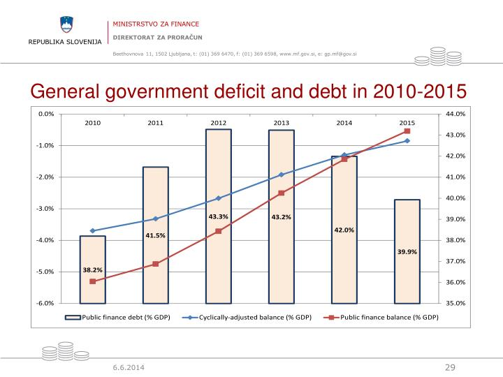 General government deficit and debt in 2010-2015