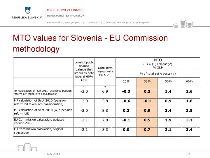 MTO values for Slovenia - EU Commission methodology