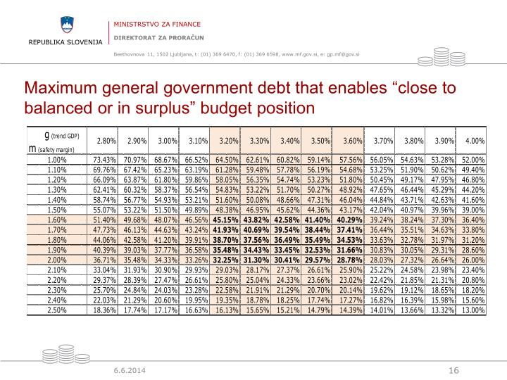 "Maximum general government debt that enables ""close to balanced or in surplus"" budget position"