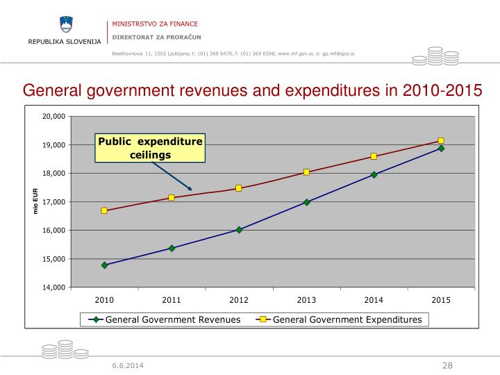 General government revenues and expenditures in 2010-2015