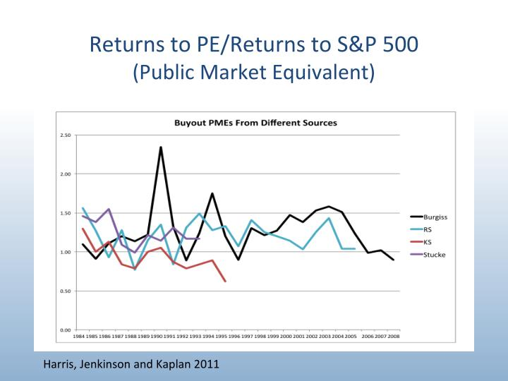 Returns to PE/Returns to S&P 500
