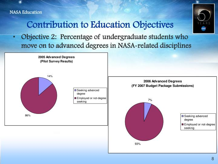 Contribution to Education Objectives