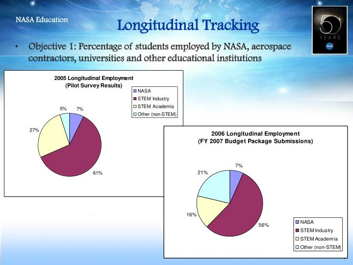 Longitudinal Tracking