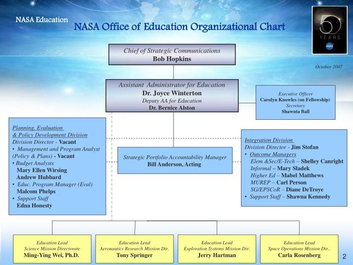 NASA Office of Education Organizational Chart