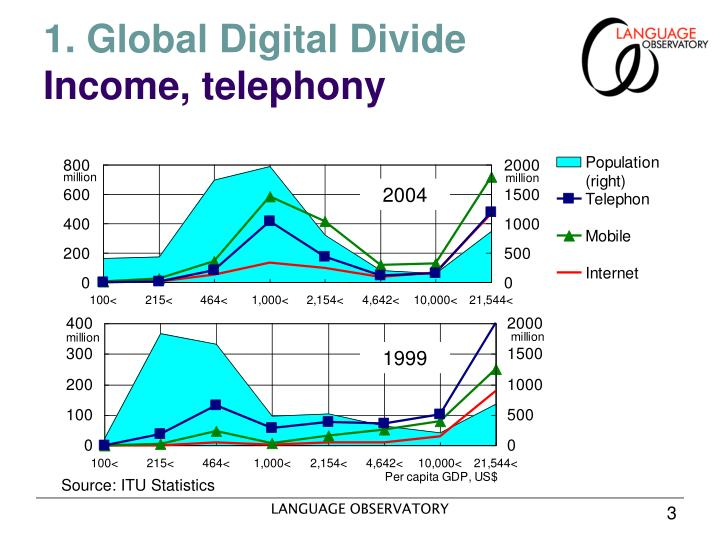1 global digital divide income telephony