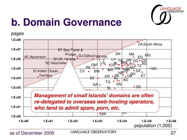 b. Domain Governance