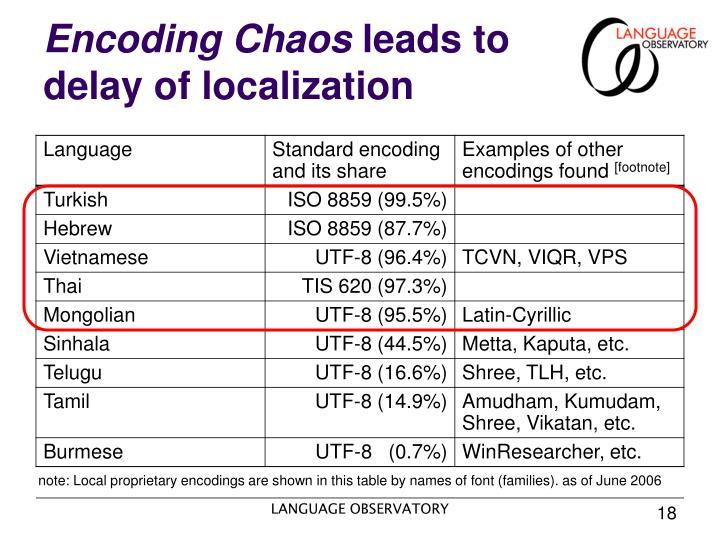 Encoding Chaos