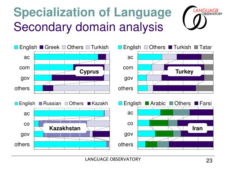 Specialization of Language