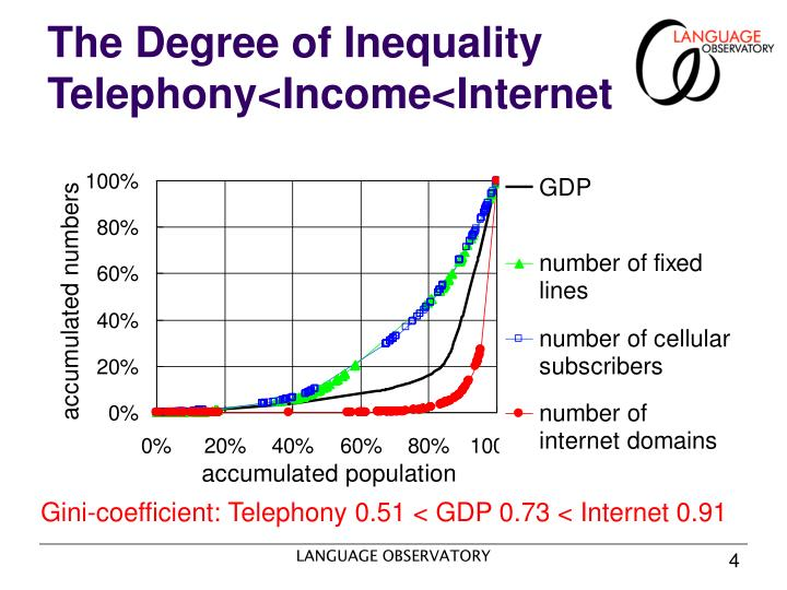 The Degree of Inequality Telephony<Income<Internet