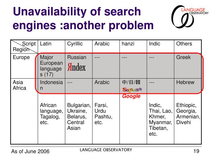 Unavailability of search engines :another problem