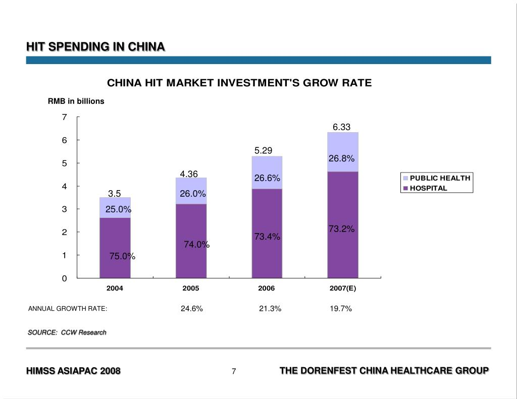 HIT SPENDING IN CHINA