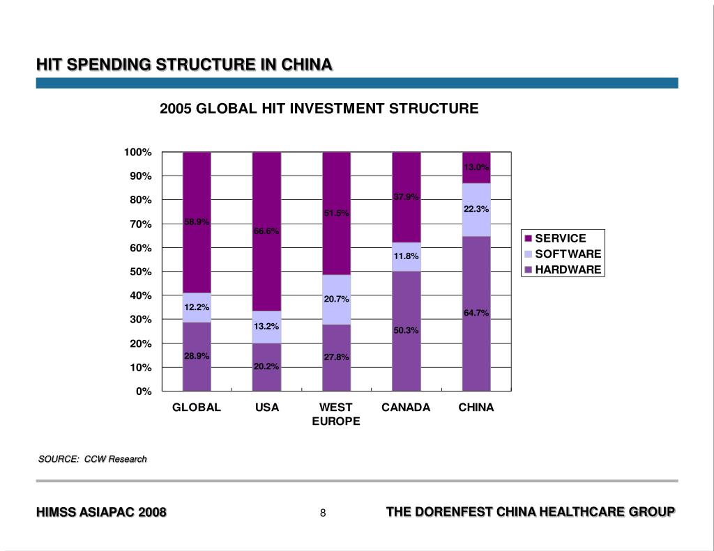 HIT SPENDING STRUCTURE IN CHINA
