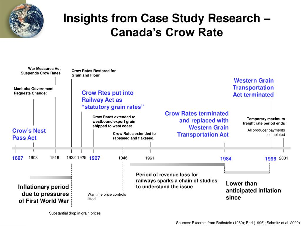Insights from Case Study Research – Canada's Crow Rate