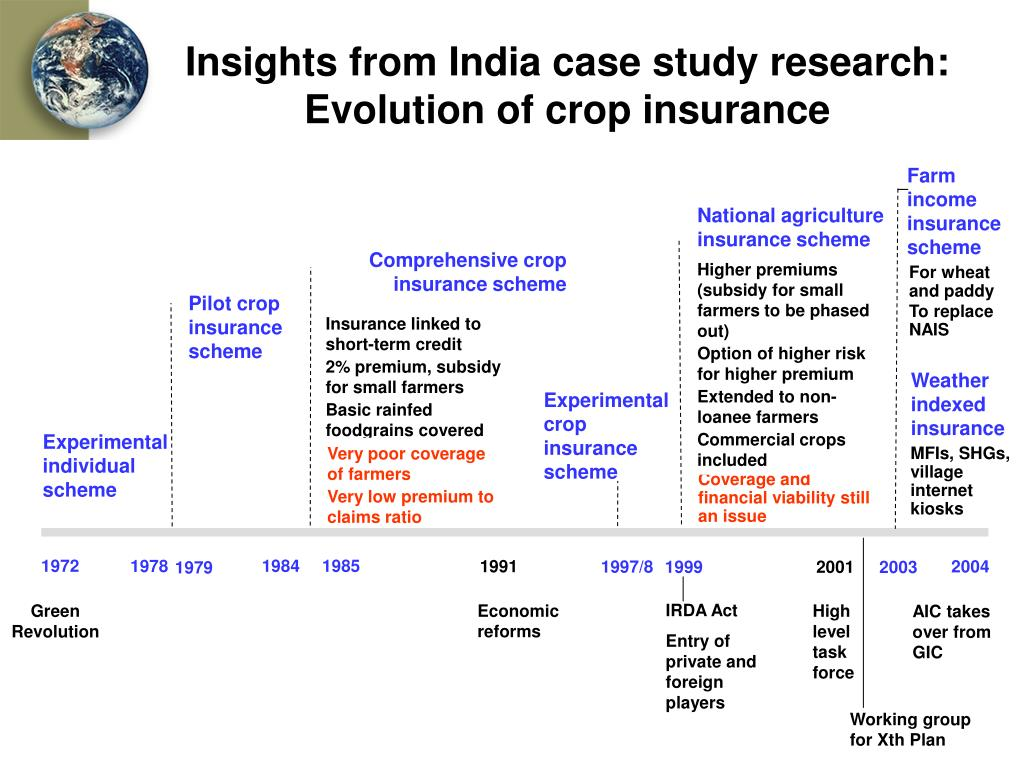 Insights from India case study research: Evolution of crop insurance