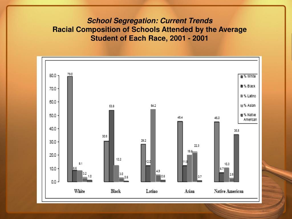 School Segregation: Current Trends