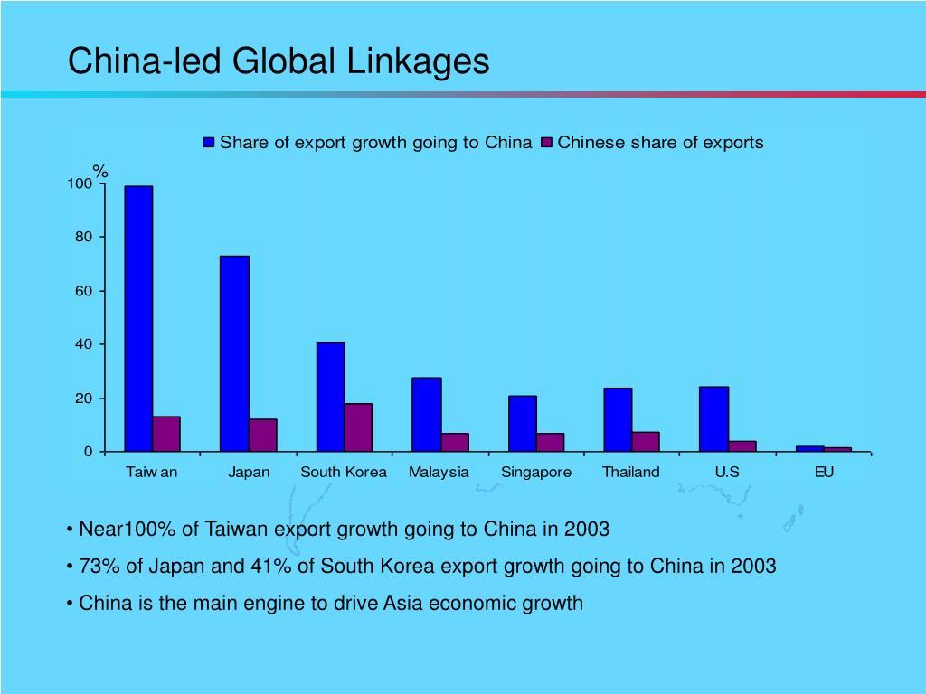 China-led Global Linkages