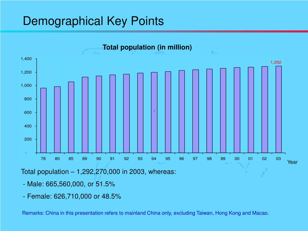 Demographical Key Points