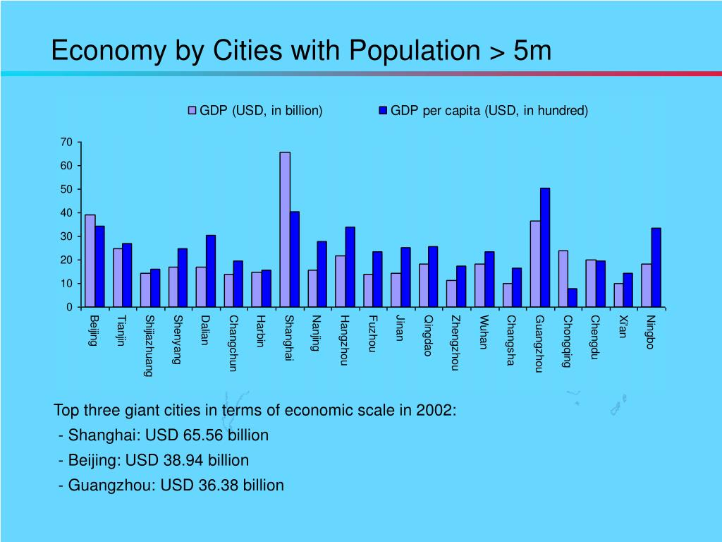 Economy by Cities with Population > 5m