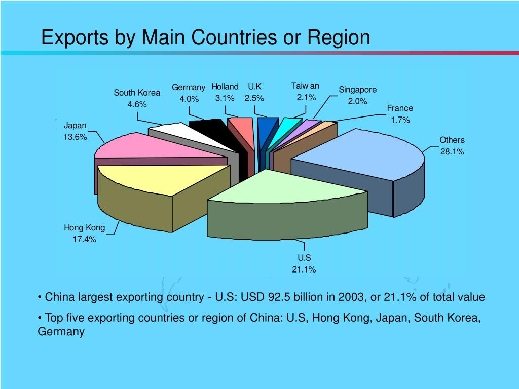 Exports by Main Countries or Region