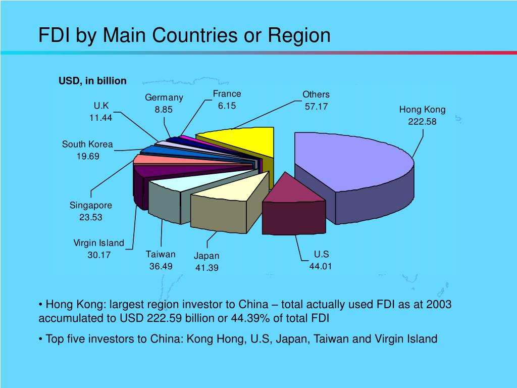 FDI by Main Countries or Region