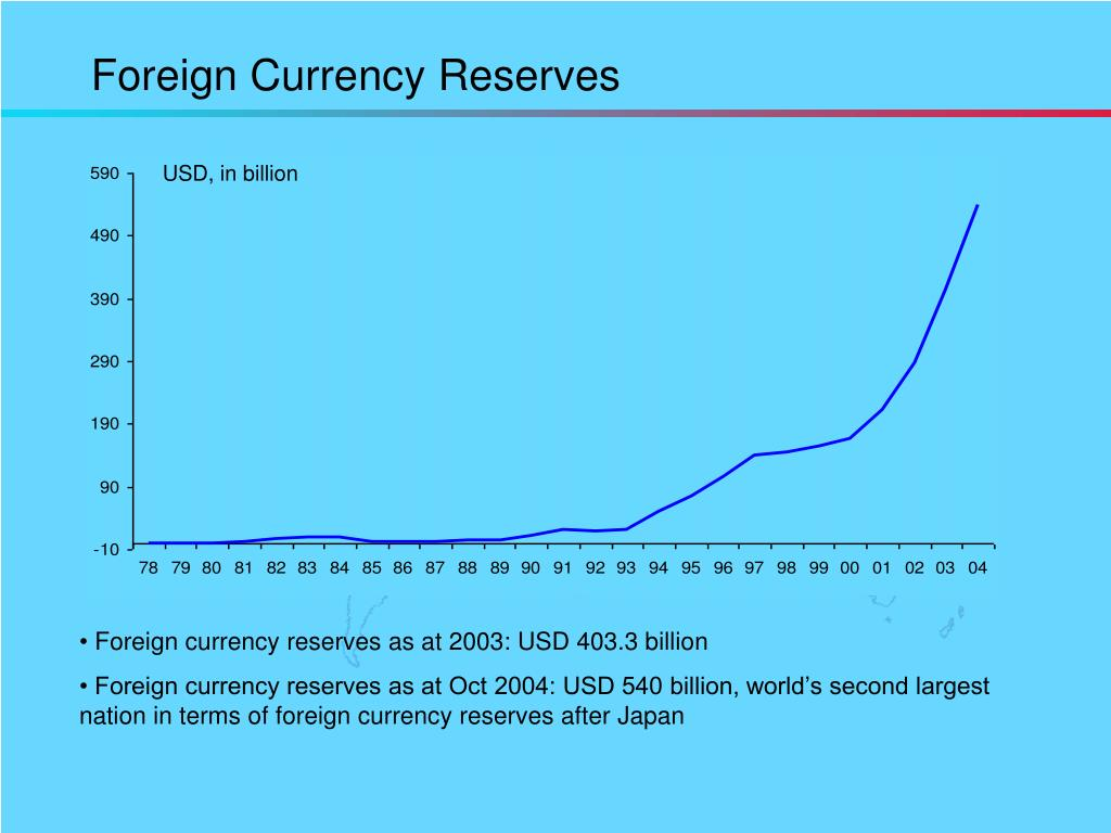 Foreign Currency Reserves