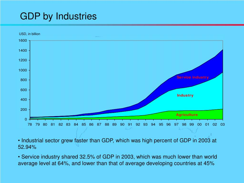 GDP by Industries