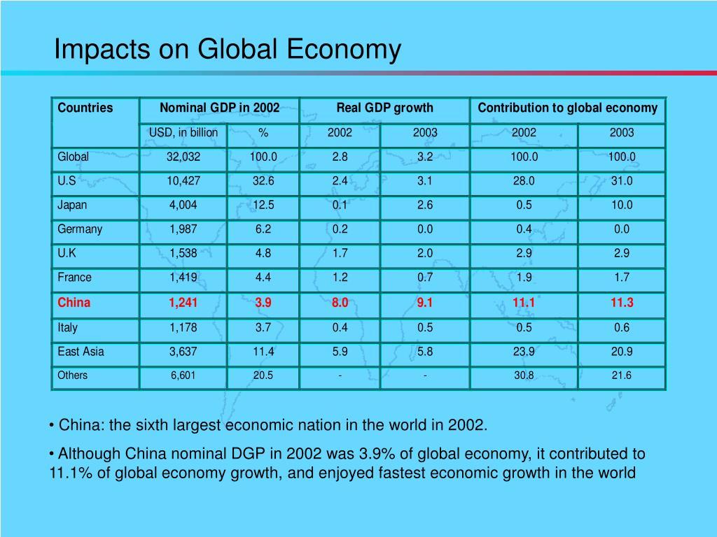 Impacts on Global Economy