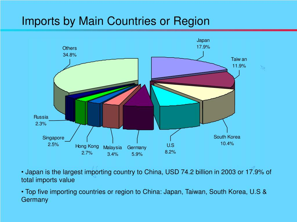 Imports by Main Countries or Region