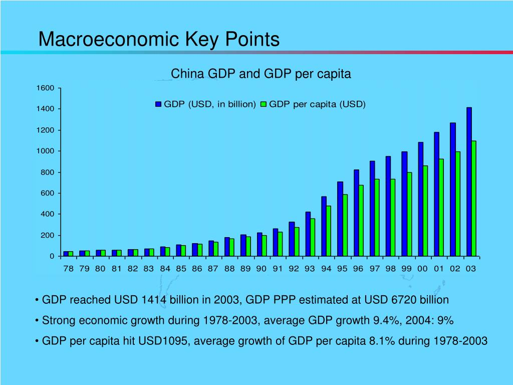 Macroeconomic Key Points