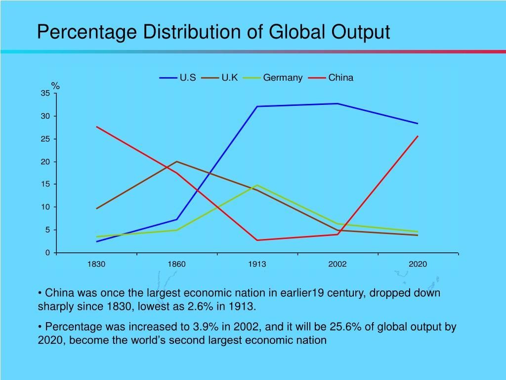 Percentage Distribution of Global Output