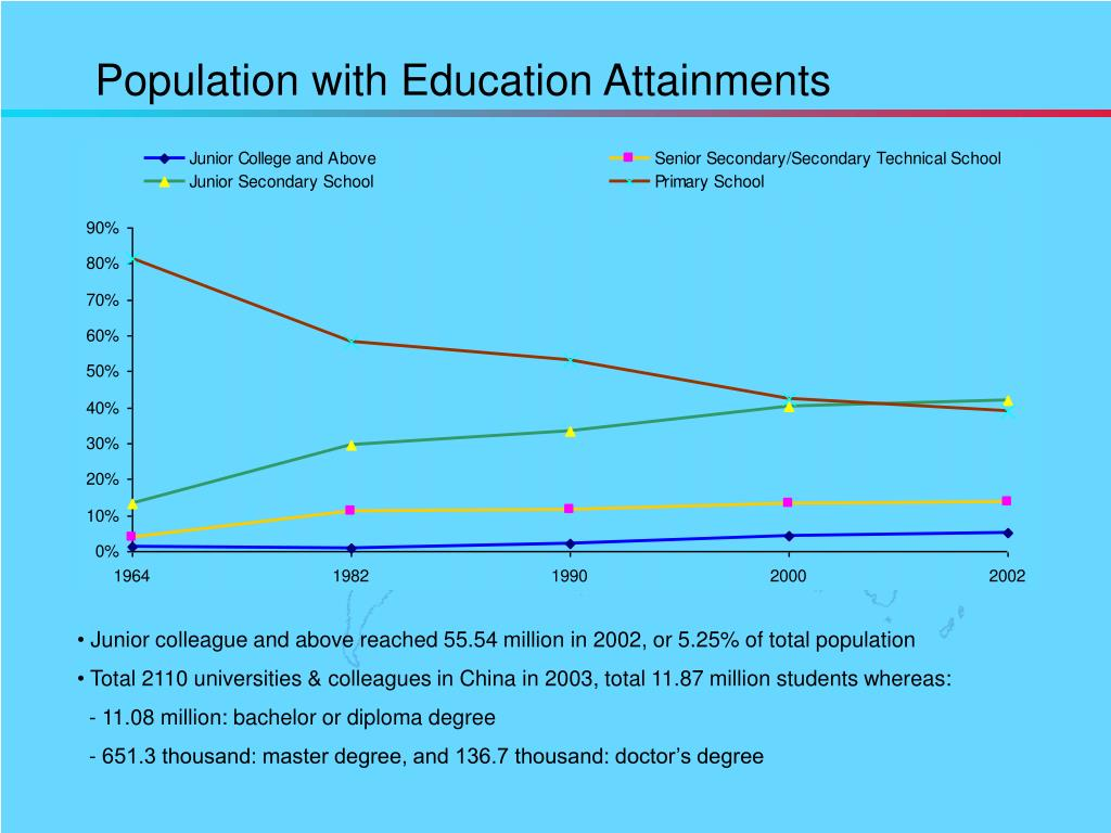 Population with Education Attainments