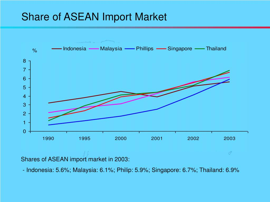 Share of ASEAN Import Market