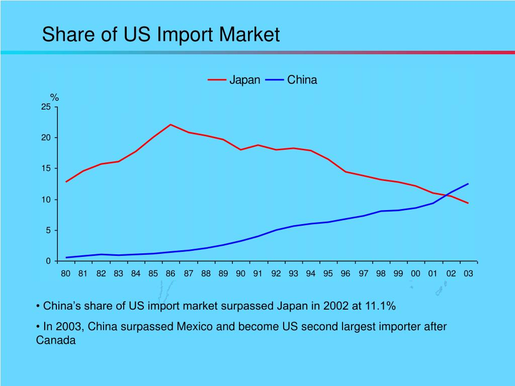 Share of US Import Market