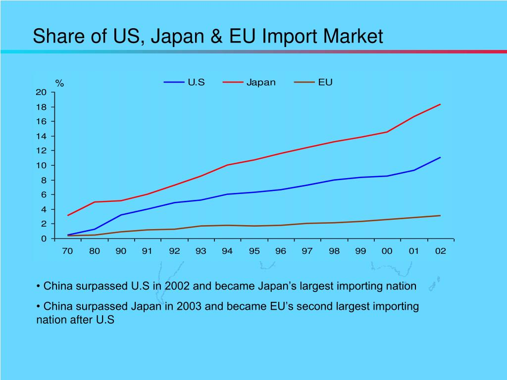 Share of US, Japan & EU Import Market