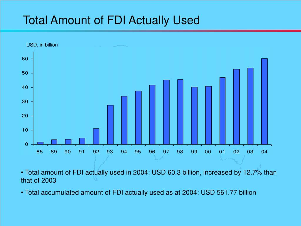 Total Amount of FDI Actually Used