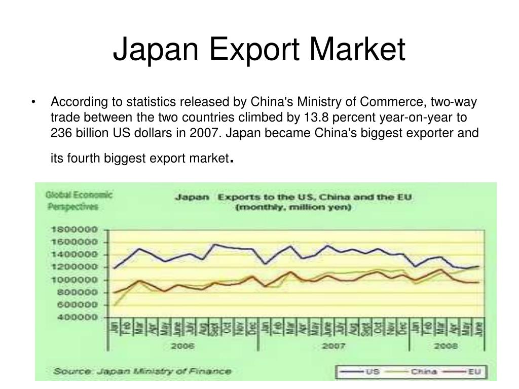 Japan Export Market