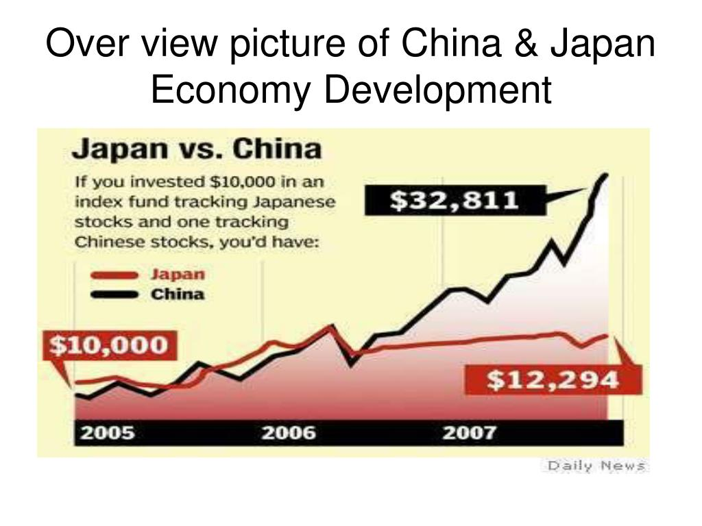 Over view picture of China & Japan Economy Development