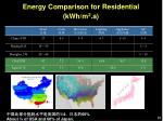 energy comparison for residential kwh m 2 a