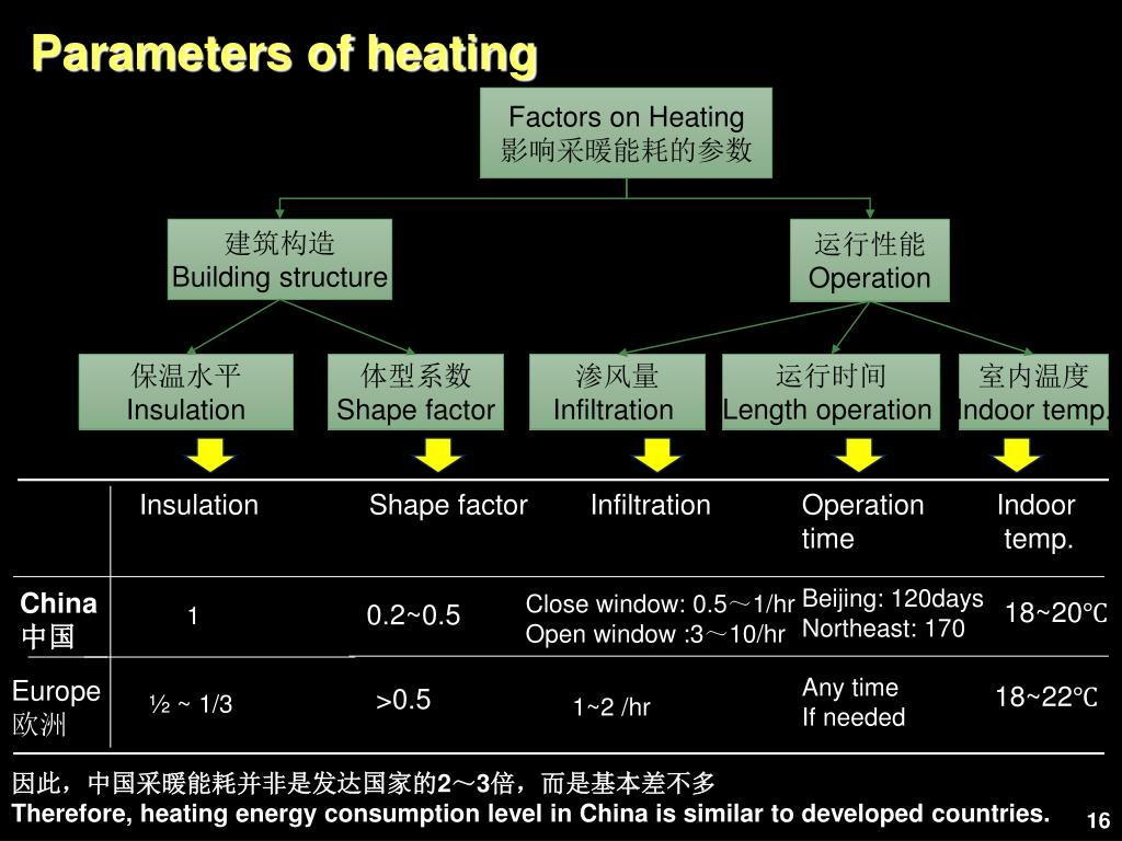 Parameters of heating