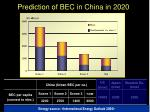 prediction of bec in china in 2020