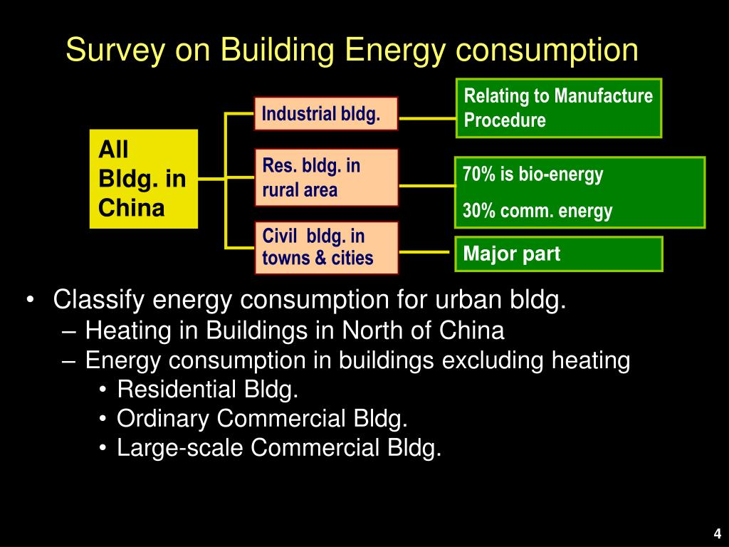 Survey on Building Energy consumption