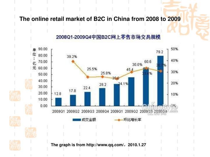 The online retail market of B2C in China from 2008 to 2009