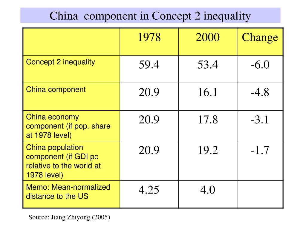China  component in Concept 2 inequality