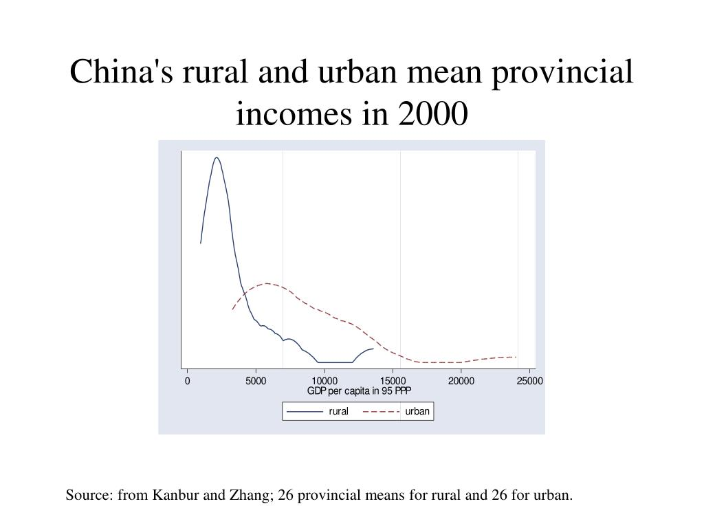 China's rural and urban mean provincial  incomes in 2000