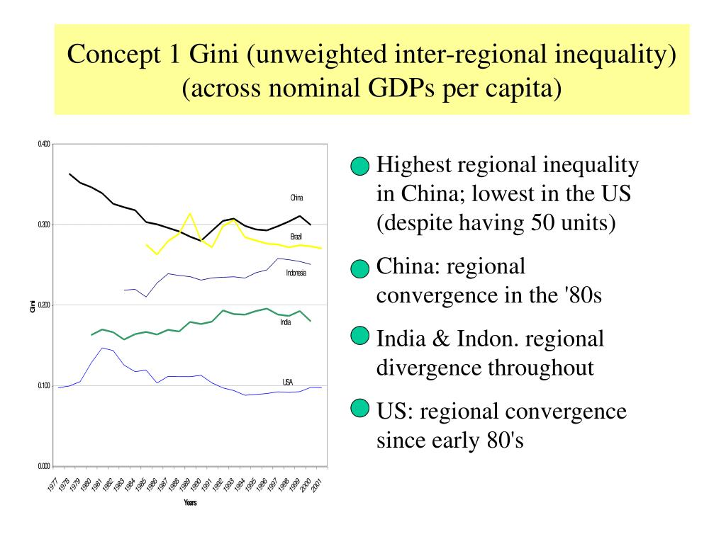 Concept 1 Gini (unweighted inter-regional inequality)