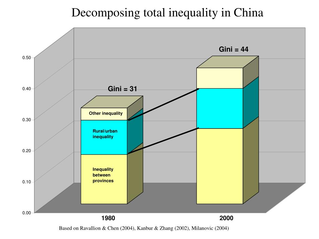 Decomposing total inequality in China