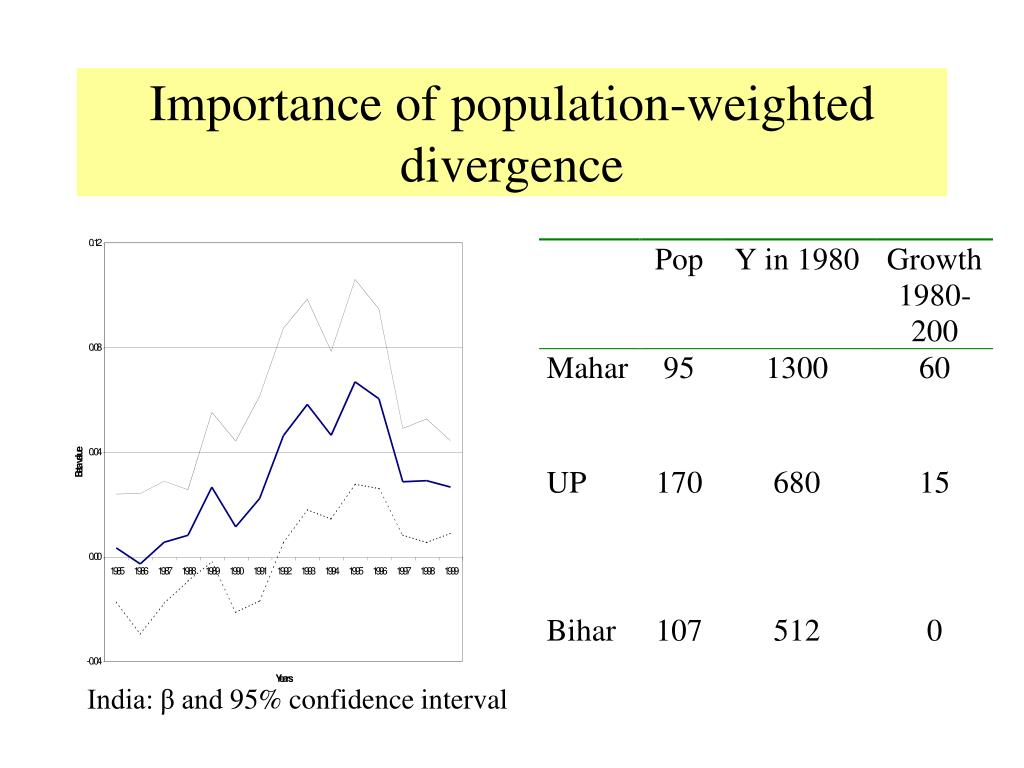 Importance of population-weighted divergence